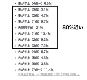 夫婦の年の差の調査結果
